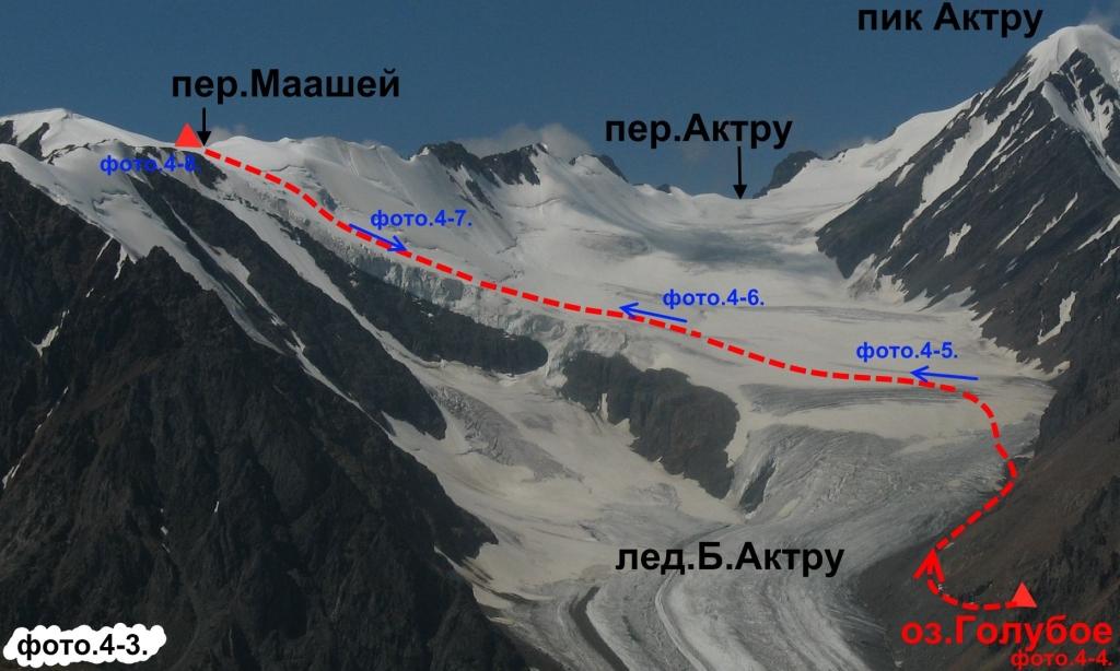 Актру схема пути восхождения